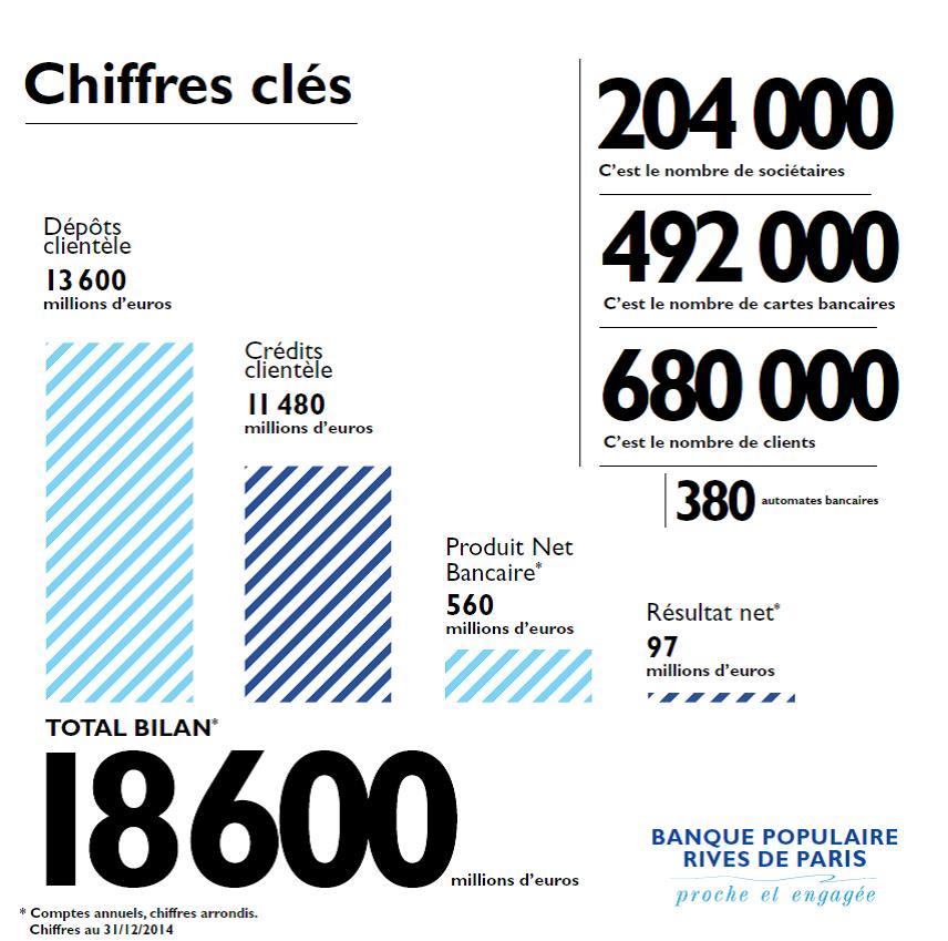 Programme De Fidelite Verypop Banque Populaire Rives De Paris